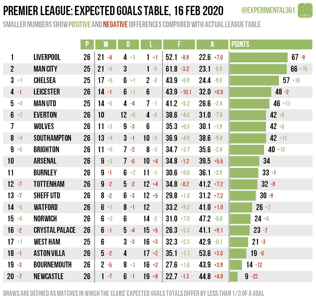 Premier Table 2021 17