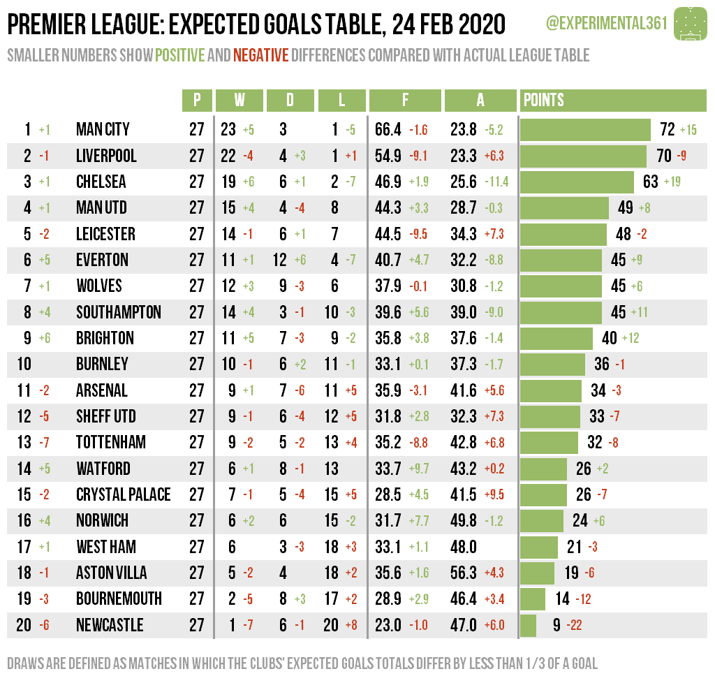Expected Goals Table Premier League 22 24 Feb 2020 Experimental 3 6 1