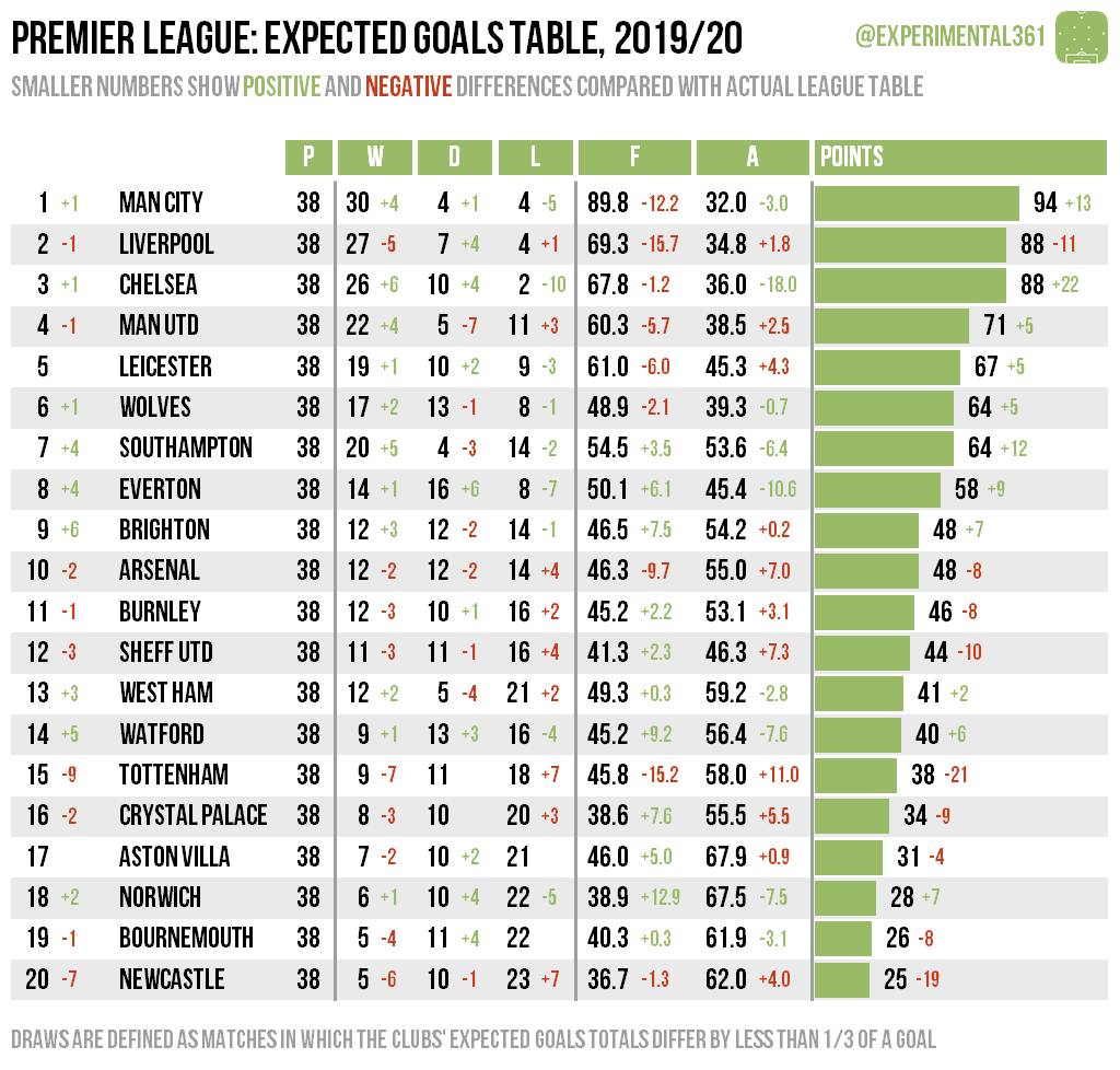 Expected Goals Table Premier League 2019 20 Experimental 3 6 1